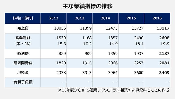 アステラス製薬の主な業績指標の推移図。【売上高】2012年度:1兆56億円、2013年度:1兆1399億円、2014年度:1兆2473億円、2015年度:1兆3727億円、2016年度:1兆3177億円。【営業利益(営業利益率)】2012年度:1539億円(15.3%)、2013年度:1168億円(10.2%)、2014年度:1857億円(14.9%)、2015年度:2490億円(18.1%)、2016年度:2608億円(19.9%)。【純利益】2012年度:829億円、2013年度:909億円、2014年度:1359億円、2015年度:1937億円、2016年度:2187億円。【研究開発費】2012年度:1820億円、2013年度:1915億円、2014年度:2066億円、2015年度:2257億円、2016年度:2081億円。【現預金】2012年度:2338億円、2013年度:3913億円、2014年度:3964億円、2015年度:3600億円、2016年度:3409億円。