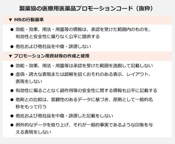 製薬協の医療用医薬品プロモーションコード(抜粋)