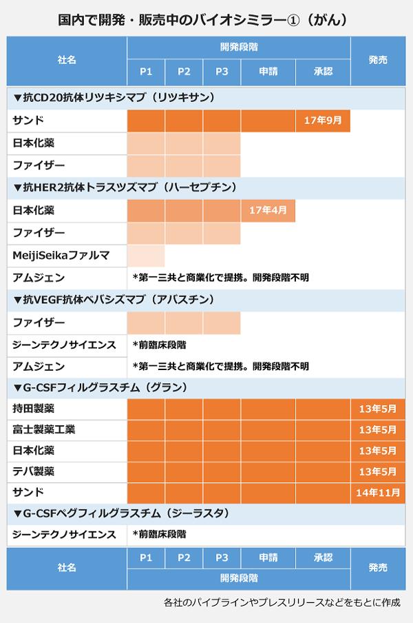 国内で開発・販売中のバイオシミラー①(がん)