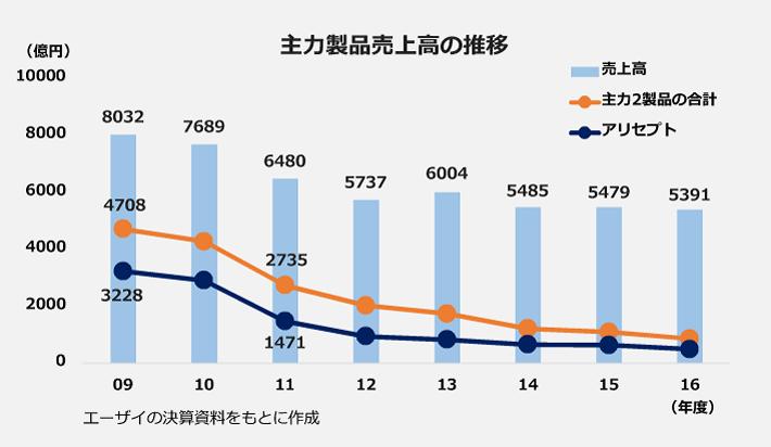 主力製品売上高の推移のグラフ