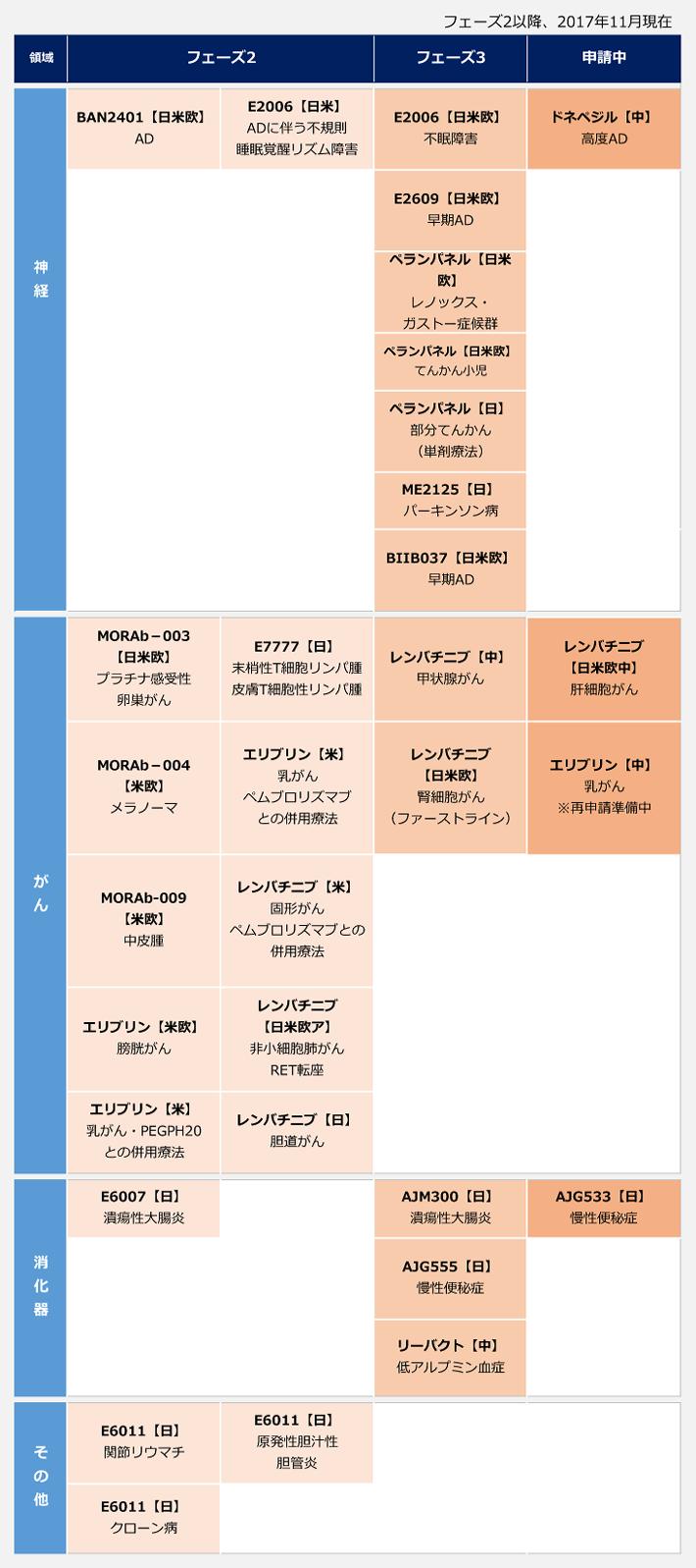 エーザイのパイプライン表(フェーズ2以降、2017年11月現在)神経領域のフェーズ2はBAN2401(AD)、E2006(ADに伴う不規則睡眠覚醒リズム障害)、フェーズ3はE2006(不眠障害)、E2609(早期AD)、ペランパネル(レノックス・ガストー症候群)、ペランパネル(てんかん小児)、ペランパネル(部分てんかん(単剤療法))、ME2125(パーキンソン病)、BIIB037(早期AD)、申請中はドネペジル(高度AD)。がん領域のフェーズ2はMORAb-003(プラチナ感受性卵巣がん)、MORAb-004(メラノーマ)、MORAb-009(中皮腫)、エリブリン(膀胱がん)、エリブリン(乳がん・PEGPH20との併用療法)、E7777(末梢性T細胞リンパ腫、皮膚T細胞性リンパ腫)、エリブリン(乳がん・ペムブロリズマブとの併用療法)、レンバチニブ(固形がん・ペムブロリズマブとの併用療法)、レンバチニブ(非小細胞肺がんRET転座)、レンバチニブ(胆道がん)、フェーズ3はレンバチニブ(甲状腺がん)、レンバチニブ(腎細胞がん(ファーストライン))、申請中はレンバチニブ(肝細胞がん)、エリブリン(乳がん※再申請準備中)。消化器領域のフェーズ2はE6007(潰瘍性大腸炎)、フェーズ3はAJM300(潰瘍性大腸炎)、AJG555(慢性便秘症)、リーバクト(低アルプミン血症)、申請中はAJG533(慢性便秘症)。その他領域のフェーズ2はE6011(関節リウマチ)、E6011(クローン病)、E6011(原発性胆汁性胆管炎)