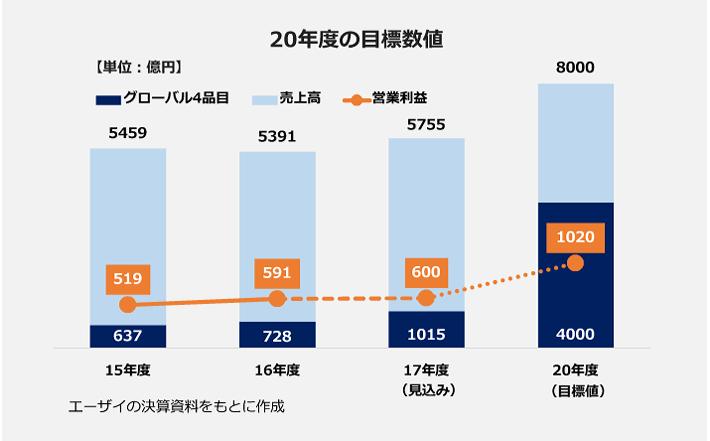 エーザイの20年度の目標数値グラフ。【売上高】2015年度:5459億円、2016年度:5391億円。【営業利益】2015年度;519億円、2016年度:591億円。【グローバル4品目売上高】2015年度:637億円、2016年度:728億円。