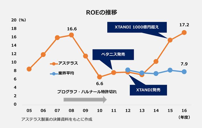 アステラス製薬のROEの推移グラフ。2016年度はXTANDIの売上高が1000億円を超えたことにより過去最高の17.2%を記録。