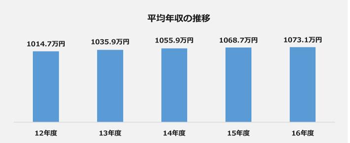 アステラス製薬の平均年収の年度別推移グラフ。2012年度:1014.7万円、2013年度:1035.9万円、2014年度:1055.9万円、2015年度:1068.7万円、2016年度:1073.1万円。