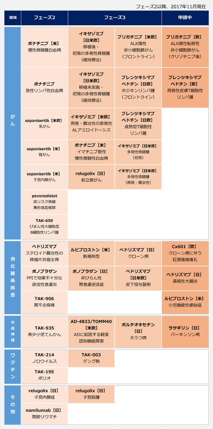 武田薬品工業の開発パイプライン(フェーズ2以降、2017年11月現在)がん領域のフェーズ2はポナチニブ(慢性骨髄腫白血病)、ポナチニブ(急性リンパ性白血病)、sapanisertib(乳がん)、sapanisertib(腎がん)、sapanisertib(子宮内膜がん)、pevonedistat(高リスク骨髄異形成症候群)、TAK-659(びまん性大細胞型B細胞性リンパ腫)、フェーズ3はイキサゾミブ(移植後・初発の多発性骨髄腫(維持療法))、イキサゾミブ(移植未実施・初発の多発性骨髄腫(維持療法))、イキサゾミブ(再発・難治性の原発性ALアミロイドーシス)、ポナチニブ(イマチニブ耐性慢性骨髄性白血病)、relugolix(前立腺がん)、ブリガチニブ(ALK陽性非小細胞肺がん(フロントライン))、ブレンツキシマブベドチン(ホジキンリンパ腫(フロントライン))、ブレンツキシマブベドチン(成熟型T細胞性リンパ腫)、イキサゾミブ(多発性骨髄腫(初発))、イキサゾミブ(多発性骨髄腫(再発・難治性))、申請中はブリガチニブ(ALK陽性転移性非小細胞肺がん(クリゾチニブ後))、ブレンツキシマブベドチン(再発性皮膚T細胞性リンパ腫)、消化器系疾患のフェーズ2はベドリズマブ(ステロイド難治性の移植片対宿主病)、ボノプラザン(PPIで効果不十分な逆流性食道炎)、TAK-906(胃不全麻痺)、フェーズ3はルビプロストン(新規剤型)、ボノプラザン(非びらん性胃食道逆流症)、ベドリズマブ(クローン病)、ベドリズマブ(皮下投与製剤)、申請中はCx601(クローン病に伴う肛囲複雑痩孔)、ベドリズマブ(潰瘍性大腸炎)、ルビプロストン(小児機能性便秘症)。中枢神経領域のフェーズ2はTAK-935(希少小児てんかん)、フェーズ3はAD-4833/TOMM40(ADに起因する軽度認知機能障害)、ボルチオキセチン(大うつ病)、申請中はラサギリン(パーキンソン病)。ワクチンのフェーズ2はTAK-214(ノロウイルス)、TAK-195(ポリオ)、フェーズ3はTAK-003(デング熱)。その他領域のフェーズ2はrelugolix(子宮内膜症)、namilumab(関節リウマチ)、フェーズ3はrelugolix(子宮筋腫)