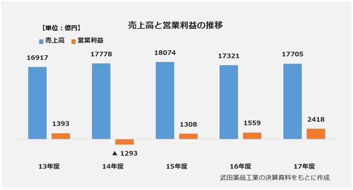 武田薬品工業の年度別売上高と営業利益の推移グラフ。【売上高】2013年度:1兆6917億円、2014年度:1兆7778億円、2015年度:1兆8074億円、2016年度:1兆7321億円。【営業利益】2013年度:1393億円、2014年度:マイナス1293億円、2015年度:1308億円、2016年度:1559億円。