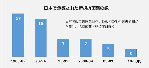 日本で承認された新規抗菌薬の数