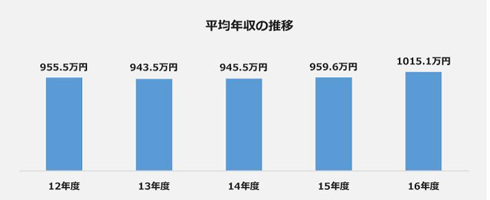 武田薬品工業の平均年収の推移のグラフ。2012年度955.5万円、2013年度943.5万円、2014年度945.5万円、2015年度959.6万円、2016年度1015.1万円