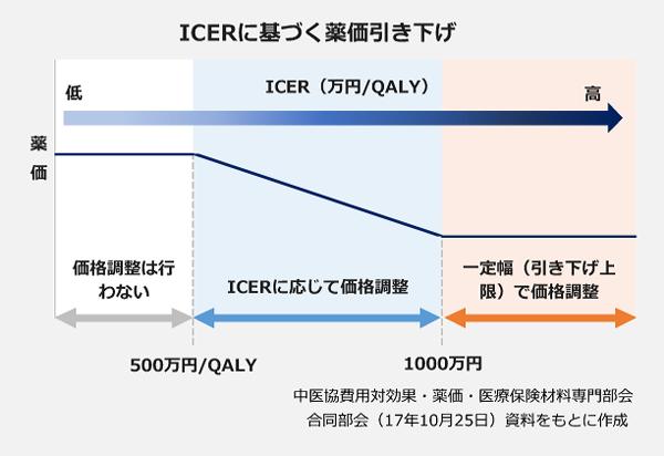 ICERに基づく薬価引き下げ