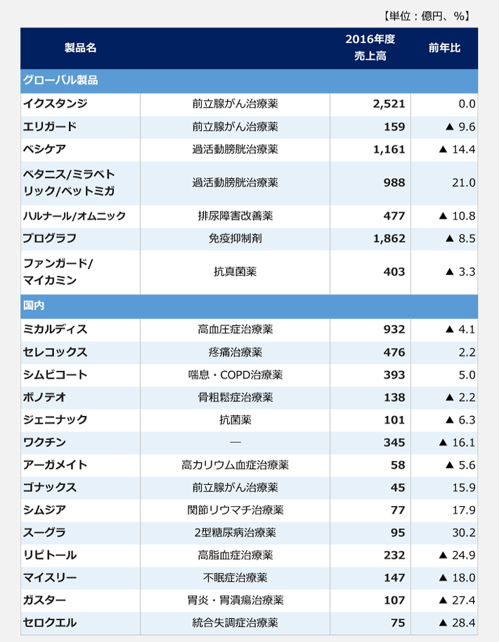 アステラス製薬の主要製品別売上高(2016年度)。【グローバル製品】イクスタンジ(前立腺がん治療薬):2521億円、エリガード(前立腺がん治療薬):159億円(前年比9.6%減)、ベシケア(過活動膀胱治療薬):1161億円(前年比14.4%減)、ベタニス/ミラベトリック/ベットミガ(過活動膀胱治療薬):988億円(前年比21.0%増)、ハルナール/オムニック(排尿障害改善薬):477億円(前年比10.8%減)、プログラフ(免疫抑制剤):1862億円(前年比8.5%減)、ファンガード/マイカミン(抗真菌薬):403億円(3.3%減)【国内】ミカルディス(高血圧症治療薬):932億円(4.1%減)、セレコックス(疼痛治療薬):476億円(2.2%増)、シムビコート(喘息・COPD治療薬):393億円(前年比5.0%増)、ボノテオ(骨粗鬆症治療薬):138億円(前年比2.2%減)、ジェニナック(抗菌薬):101億円(前年比6.3%減)、ワクチン:345億円(前年比16.1%減)、アーガメイト(高カリウム血症治療薬):58億円(前年比5.6%減)、ゴナックス(前立腺がん治療薬):45億円(前年比15.9%増)、シムジア(関節リウマチ治療薬):77億円(前年比17.9%増)、スーグラ(2型糖尿病治療薬):95億円(前年比30.2%増)、リピトール(高脂血症治療薬):232億円(前年比24.9%減)、マイスリー(不眠症治療薬):147億円(前年比18.0%減)、ガスター(胃炎・胃潰瘍治療薬):107億円(前年比27.4%減)、セロクエル(統合失調症治療薬):75億円(前年比28.4%減)