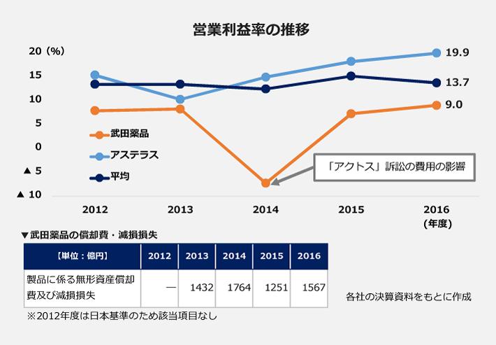 営業利益率の推移のグラフ。2012年度7.9パーセント、2013年度8.2パーセント。2014年度には「アクトス」訴訟にかかる費用の影響でマイナス7.3パーセントと大幅に減益するも2015年度には7.2パーセントまで回復