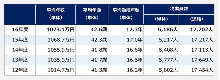 アステラス製薬の年度別平均年収・平均年齢・平均勤続年数・従業員数の推移表。【平均年収(単体)】2012年度:1014.7万円、2013年度:1035.9万円、2014年度:1055.9万円、2015年度:1068.7万円、2016年度:1073.1万円。【平均年齢(単体)】2012年度:41.3歳、2013年度:41.7歳、2014年度:41.8歳、2015年度:42.3歳、2016年度:42.6歳。【平均勤続年数(単体)】2012年度:16.2年、2013年度:16.6年、2014年度:16.6年、2015年度:17.0年、2016年度:17.3年。【従業員ス(単体)】2012年度:5802人、2013年度:5777人、2014年度:5408人、2015年度:5217人、2016年度:5186人。【従業員数(連結)】2012年度:17454人、2013年度:17649人、2014年度:17113人、2015年度:17217人、2016年度:17202人。
