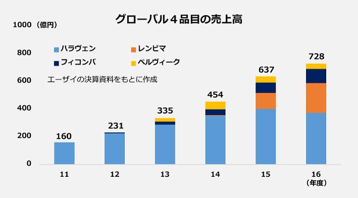 グローバル4品目の売上高のグラフ。2011年度160億円、2012年度231億円、2013年度335億円、2014年度454億円、2015年度637億円