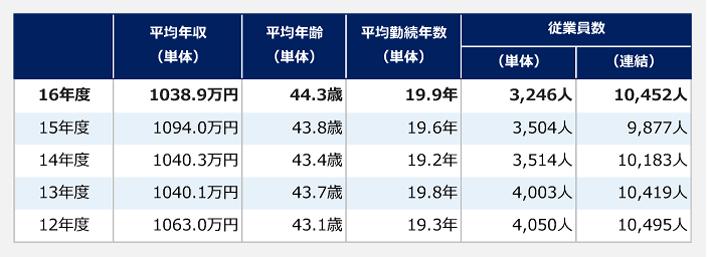 年度別平均年収、平均年齢、平均勤続年数、従業員数の表。平均年齢(単体)は2012年度43.1歳、2013年度43.7歳、2014年度43.4歳、2015年度43.8歳、2016年度44.3歳。平均勤続年数(単体)は2012年度19.3年、2013年度19.8年、2014年度19.2年、2015年度19.6年、2016年度19.9年。従業員数(単体)は2012年度4050人、2013年度4003人、2014年度3514人、2015年度3504人、2016年度3246人。従業員数(連結)は2012年度10495人、2013年度10419人、2014年度10183人、2015年度9877人、2016年度10452人