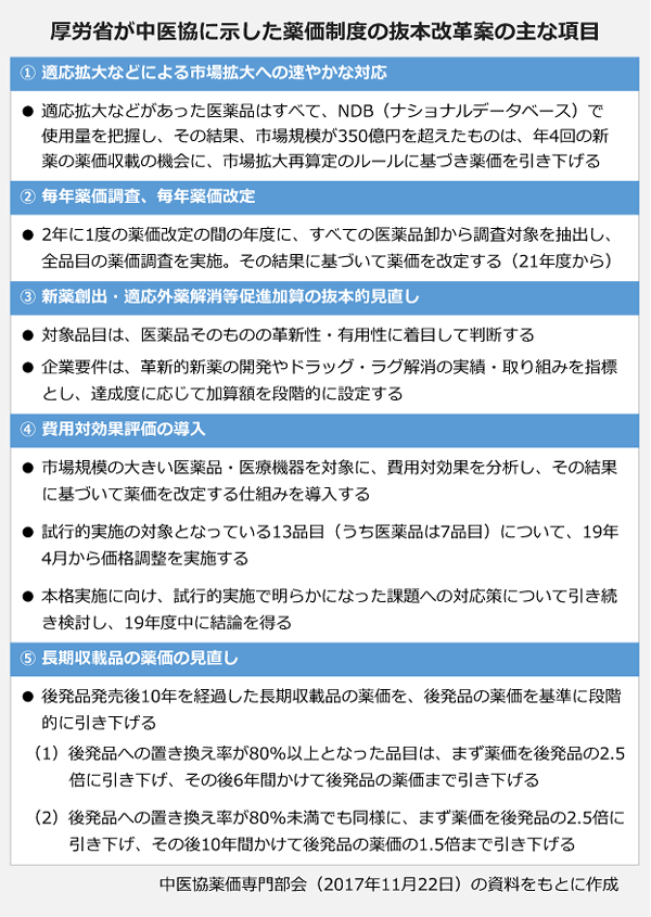 薬価改革 製薬業界に激震「抜本...
