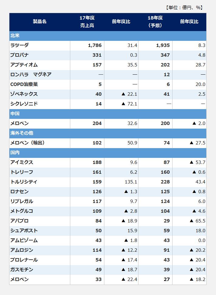 大日本住友製薬の主要製品と製品別売上高の表。【北米】<ラツーダ>2017年度売上高:1786億円(前年度比31.4パーセント)、2018年度予想:1935億円(前年度比8.3パーセント)。<ブロバナ>2017年度売上高:331億円(前年度比0.3パーセント)、2018年度予想:347億円(前年度比4.8パーセント)。<アプティオム>2017年度売上高:157億円(前年度比35.5パーセント)、2018年度予想:202億円(前年度比28.7パーセント)。<ロンハラ マグネア>2017年度売上高:-億円、2018年度予想:12億円(前年度比-パーセント)。<COPD治療薬>2017年度売上高:5億円(前年度比-パーセント)、2018年度予想:6億円(前年度比20.0パーセント)。<ゾペネックス>2017年度売上高:40億円(前年度比マイナス22.1パーセント)、2018年度予想:41億円(前年度比2.5パーセント)。<シクレソニド>2017年度売上高:14億円(前年度比マイナス72.1パーセント)、2018年度予想:-億円。【中国】<メロペン>2017年度売上高:204億円(前年度比32.6パーセント)、2018年度予想:200億円(前年度比マイナス2.0パーセント)。【海外その他】<メロペン(輸出)>2017年度売上高:102億円(前年度比50.9パーセント)、2018年度予想:74億円(前年度比マイナス27.5パーセント)。【国内】<アイミクス>2017年度売上高:188億円(前年度比9.6パーセント)、2018年度予想:87億円(前年度比マイナス53.7パーセント)。<トレリーフ>2017年度売上高:161億円(前年度比6.2パーセント)、2018年度予想:160億円(前年度比マイナス0.6パーセント)。<トルリシティ>2017年度売上高:159億円(前年度比135.1パーセント)、2018年度予想:228億円(前年度比43.4パーセント)。<ロナセン>2017年度売上高:126億円(前年度比マイナス1.3パーセント)、2018年度予想:125億円(前年度比マイナス0.8パーセント)。<リプレガル>2017年度売上高:117億円(前年度比9.7パーセント)、2018年度予想:124億円(前年度比6.0パーセント)。<メトグルコ>2017年度売上高:109億円(前年度比マイナス2.8パーセント)、2018年度予想:104億円(前年度比マイナス4.6パーセント)。<アバプロ>2017年度売上高:84億円(前年度比マイナス18.9パーセント)、2018年度予想:29億円(前年度比マイナス65.5パーセント)。<シュアポスト>2017年度売上高:50億円(前年度比15.9パーセント)、2018年度予想:59億円(前年度比18.0パーセント)。<アムビゾーム>2017年度売上高:43億円(前年度比マイナス1.8パーセント)、2018年度予想:43億円(前年度比0.0パーセント)。<アムロジン>2017年度売上高:114億円(前年度比マイナス12.2パーセント)、2018年度予想:91億円(前年度比マイナス20.2パーセント)。<プロレナール>2017年度売上高:54億円(前年度比マイナス17.4パーセント)、2018年度予想:43億円(前年度比マイナス20.4パーセント)。<ガスモチン>2017年度売上高:49億円(前年度比マイナス18.7パーセント)、2018年度予想:39億円(前年度比マイナス20.4パーセント)。<メロペン>2017年度売上高:33億円(前年度比マイナス22.4パーセント)、2018年度予想:27億円(前年度比マイナス18.2パーセント)。