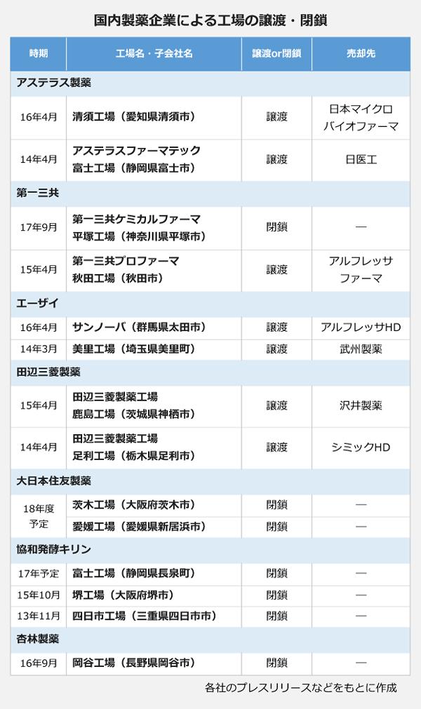 国内製薬企業による工場の譲渡・売却 「アステラス製薬」:16年4月、清須工場を日本マイクロバイオファーマに譲渡。14年4月、アステラスファーマテック富士工場を日医工へ譲渡。 「第一三共」:17年9月、第一三共ケミカルファーマ平塚工場を閉鎖。15年4月、第一三共プロファーマ秋田工場をアルフレッサファーマへ譲渡。 「エーザイ」:16年4月、サンノーバをアルフレッサHDに譲渡。14年3月、美里工場を武州製薬へ譲渡。 「田辺三菱製薬」:15年4月、鹿島工場を沢井製薬へ譲渡。 14年4月、足利工場をシミックHDに譲渡。 「大日本住友製薬」:18年度茨木工場と愛媛工場を閉鎖。 「協和発酵キリン」:17年、富士工場を閉鎖予定。 15年10月、堺工場を閉鎖。 13年11月、四日市工場wp閉鎖。 「杏林製薬」:16年9月、岡谷工場を閉鎖。