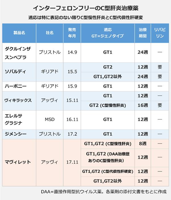 インターフェロンフリーのC型肝炎治療薬(発売順に記載します) 「ダクルインザ・スンベプラ」適応:GT1 治療期間:24週 「ソバルディ」適応:GT2及び、GT1・GT2以外 治療期間:GT2は12週、GT1・GT2以外は24週 共にリバビリンとの併用が必要 「ハーボニー」適応:GT1 治療期間:12週 「ヴィキラックス」適応:GT1及び、GT2(C型慢性肝炎) 治療期間:GT1は12週、GT2は16週 GT2ではリバビリンとの併用が必要 「エレルサ・グラジナ」適応:GT1 治療期間:12週 「ジメンシー」適応:GT1 治療期間:12週 「マヴィレット」適応:GT1・GT2(C型慢性肝炎)及び、GT1・GT2(DAA治療歴ありのC型慢性肝炎)及び、GT1・GT2(C型代償性肝硬変)及び、GT1・GT2以外 治療期間:GT1・GT2(C型慢性肝炎)は8週、それ以外は12週