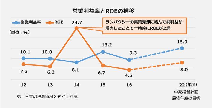 第一三共の営業利益率とROEの推移の折れ線グラフ。【営業利益率】12年度:7.3パーセント、13年度6.2パーセント、14年度24.7パーセント、15年度:6.7パーセント、16年度:4.5パーセント、22年度(中期経営計画最終ね年度の目標):8.0パーセント。【ROE】12年度:10.1パーセント、13年度:10.0パーセント、14年度:8.1パーセント、15年度:13.2パーセント、16年度9.3パーセント、22年度(中期経営計画最終ね年度の目標):15.0パーセント.