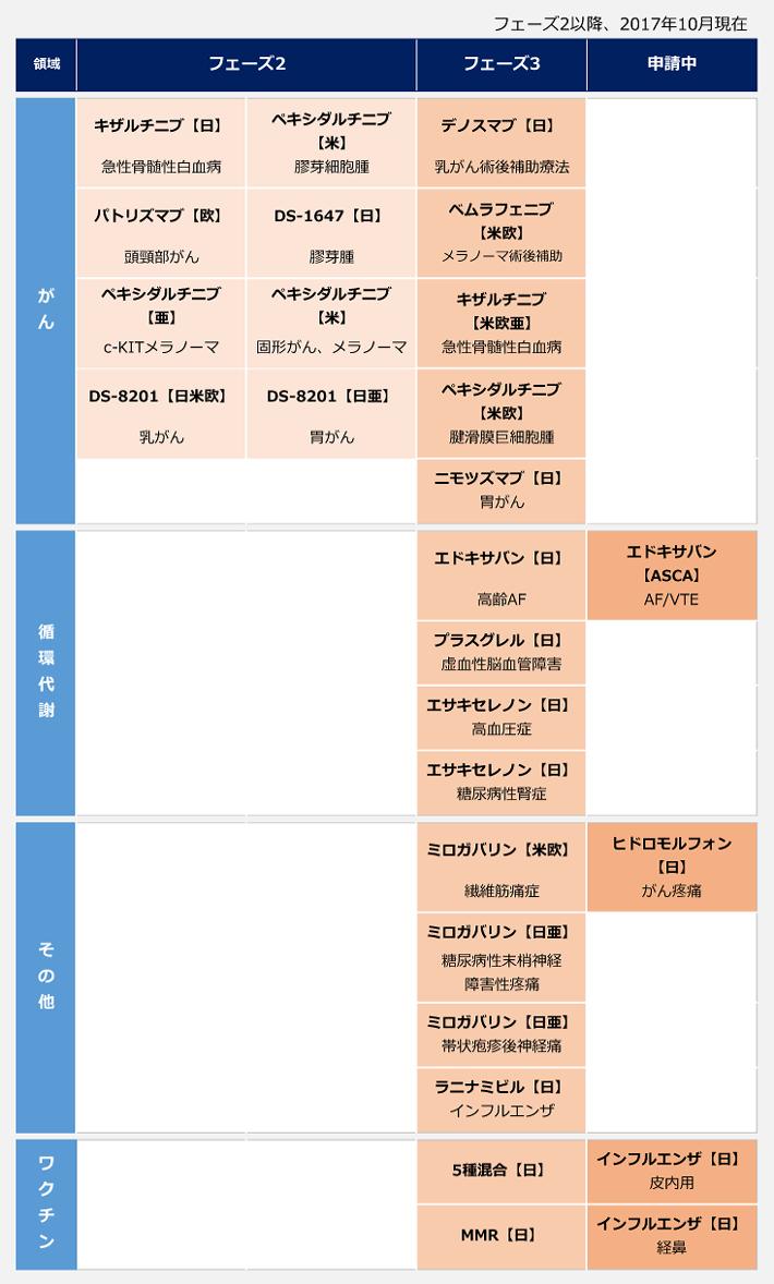 第一三共のパイプライン一覧リスト。フェーズ2以降、2017年10月現在。【がん】<フェーズ2>日本:キザルチニブ(急性骨髄性白血病)、アメリカ:ペキシダルチニブ(膠芽細胞腫)、ヨーロッパ:パトリズマブ(頭頸部がん)、日本:DS-1647(膠芽腫)、アジア:ペキシダルチニブ(c-KITメラノーマ)、アメリカ:ペキシダルチニブ(固形がん、メラノーマ)、日本・アメリカ・ヨーロッパ:DS-8201(乳がん)、日本・アジア:DS-8201(胃がん)。<フェース3>日本:デノスマブ(乳がん術後補助療法)、アメリカ・ヨーロッパ:ベムラフェニブ(メラノーマ術後補助療法)、アメリカ・ヨーロッパ:キザルチニブ(急性骨髄性白血病)、アメリカ・ヨーロッパ:ペキシダルチニブ(腱滑膜巨細胞腫)、日本:ニモツズマブ(胃がん)。【循環代謝】<フェーズ3>日本:エサキセレノン(高齢AF)、日本:プラスグレル(虚血性脳血管障害)、日本:エサキセレノン(高血圧症)、日本:エサキセレノン(糖尿病性腎症)。<申請中>ASCA:エドキサバン(AF/VTE)。【その他】<フェーズ3>アメリカ・ヨーロッパ:ミロガバリン(繊維筋痛症)、日本・アジア:ミロガバリン(糖尿病性末梢神経・障害性疼痛)、日本・アジア:ミロガバリン(帯状疱疹後神経痛)、日本:ラニナミビル(インフルエンザ)。<申請中>日本:ヒドロモルフォン(がん疼痛)。【ワクチン】<フェーズ3>日本:5種混合、日本:MMR。<申請中>日本:インフルエンザ(皮内用)、日本:インフルエンザ(経鼻)。