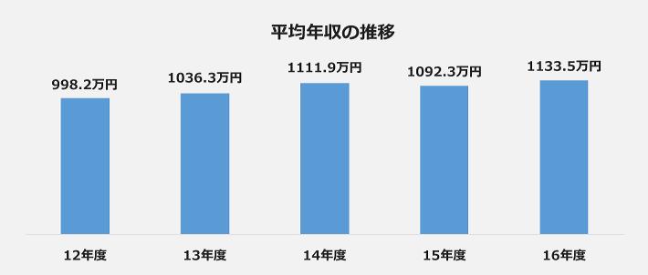第一三共の年収の推移の棒グラフ。12年度:998.2万円、13年度:1036.3万円、14年度:1111.9万円、15年度:1092.3万円、16年度:1133.5万円。