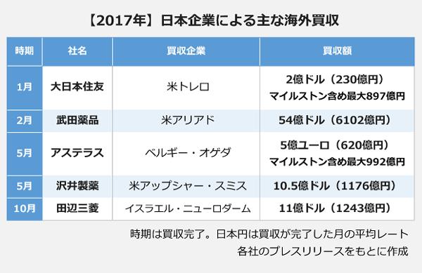 2017年 日本企業による主な海外買収 1月:大日本住友、2億ドルにて米トレロ買収 2月:武田薬品、54億ドルにて米アリアド買収 5月:アステラス製薬、5億ユーロにてベルギー・オゲタ買収 5月:沢井製薬、10.5億ドルにて米アップシャー・スミス買収 10月:田辺三菱製薬、11億ドルにてイスラエル・ニューロダーム買収