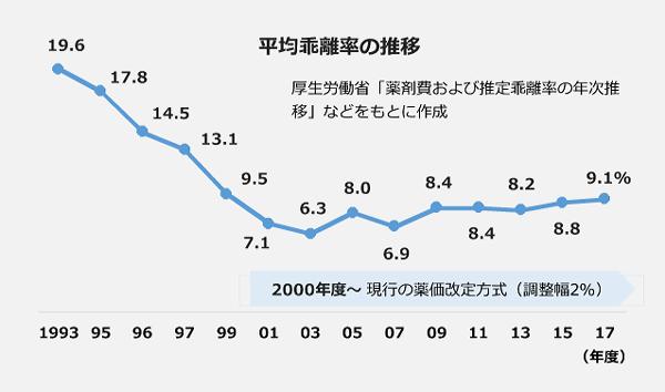 平均乖離率の推移 1993年:19.6、1995年:17.8、1996年:14.5、1997年:13.1、1999年からは2年ごとに9.5→7.1→6.3→8.0→6.9→8.4→8.4→8.2→8.8→9.1(%)と推移。2000年度からは現行の薬価改定方式(調整幅2%)