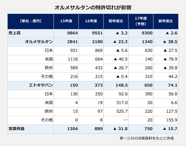 第一三共の売上高と営業利益の推移の表。オルメサルタンとエドキサバンの売上とともに比較しています。【売上高】15年度:9864億円、16年度:9551億円(前年度比マイナス3.2パーセント)、17年度予想:9300億円(前年度比マイナス2.6パーセント)。【オルメサルタンの売上<地域別>】15年度:2841億円、<日本>921億円、<アメリカ>1116億円、<ヨーロッパ>589億円、<その他>216億円。16年度:2180億円(前年度比マイナス23.3パーセント)、<日本>869億円(前年度比マイナス5.6パーセント)、<アメリカ>664億円(前年度比マイナス40.5パーセント)、<ヨーロッパ>432億円(前年度比マイナス26.7パーセント)、<その他>215億円(前年度比マイナス0.4パーセント)。17年度:1340億円(前年度比マイナス38.5パーセント)、<日本>630億円(前年度比マイナス27.5パーセント)、<アメリカ>140億円(前年度比マイナス78.9パーセント)、<ヨーロッパ>260億円(前年度比マイナス39.8パーセント)、<その他>310億円(前年度比44.2パーセント)。【エドキサバンの売上<地域別>】15年度:150億円、<日本>130億円、<アメリカ>4億円、<ヨーロッパ>15億円、<その他>0億円。16年度:373億円(前年度比148.5パーセント)、<日本>250億円(前年度比92.6パーセント)、<アメリカ>19億円(前年度比317.0パーセント)、<ヨーロッパ>97億円(前年度比525.7パーセント)、<その他>8億円。17年度:650億円(前年度比74.1パーセント)、<日本>390億円(前年度比56.0パーセント)、<アメリカ>20億円(前年度比6.6パーセント)、<ヨーロッパ>220億円(前年度比127.5パーセント)、<その他>20億円(前年度比115.9パーセント)。【営業利益】15年度:1304億円、16年度:889億円(前年度比マイナス31.8パーセント)、17年度:750億円(前年度比マイナス15.7パーセント)。