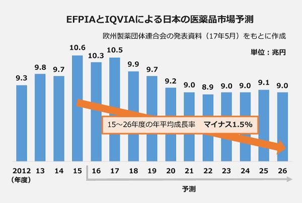 EFPIAとIQVIAによる日本の医療品市場予測のグラフ。2015~2026年度の年平均成長率は、マイナス1.5パーセント。 12年度:9.3兆円、13年度:9.8兆円、14年度:9.7兆円、15年度:10.6兆円、16年度:10.3兆円、17年度:10.5兆円、18年度:9.9兆円、19年度:9.7兆円、20年度:9.2兆円、21年度:9.0兆円、22年度:8.9兆円、23年度:9.0兆円、24年度:9.0兆円、25年度:9.1兆円、26年度:9.0兆円。