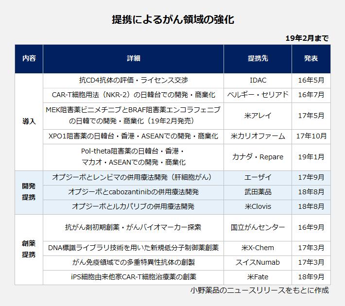 提携によるがん領域の強化の表。【導入】詳細:抗CD4抗体の評価・ライセンス交渉、提携先:IDAC、発表:2016年5月。詳細:CAR-T細胞用法(NKR-2)の日韓台での開発。商業化、提携先:ベルギー・セリアド、発表:2016年7月。詳細:MEK阻害薬ビニメチニブとBRAF阻害薬エンコラフェニブの日韓での開発・商業化(2019年2月発売)、提携先:米アレイ、発表:2017年5月。詳細:XPO1阻害薬の日韓台・香港・ASEANでの開発・商業化、提携先:米かリオファーム、発表:2017年10月。詳細:Pol-theta阻害薬の日韓台・香港・マカオ・ASEANでの開発・商業化、提携先:カナダ・Repare、発表:2019年1月。【開発提携】詳細:オプジーボとレンビマの併用療法開発(肝細胞がん)、提携先:エーザイ、発表:2017年9月。詳細:オプジーボとcabozantinibの併用療法開発、提携先:武田薬品、発表:2018年8月。詳細:オプジーボとルカパリブの併用療法開発、提携先:米Clovis、発表:2018年8月。【創薬提携】詳細:抗がん剤初期創薬・がんバイオマーカー探索、提携先:国立がんセンター、発表:2016年9月。詳細:DNA標識ライブラリ技術を用いた新規低分子制御薬創薬、提携先:米X-Chem、発表:2017年3月。詳細:がn免疫領域での多重特異性抗体の創製、提携先:スイス・Numab、発表:2017年3月。詳細:iPS細胞由来他家CAR-T細胞治療薬の創薬、提携先:米Fate、発表:2018年9月。