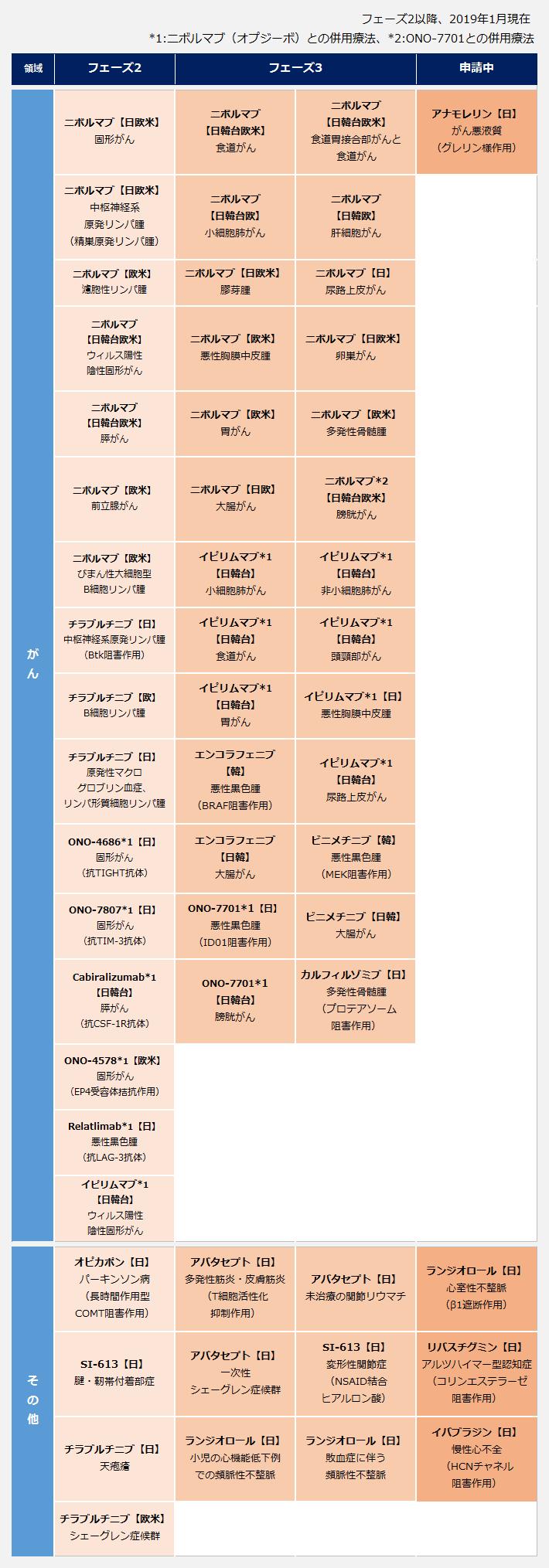 小野薬品工業のパイプライン。【がん領域】<申請中>アナモレリン(日/がん悪液質(グレリン様作用))。<フェーズ3>ニボルマブ(日韓台欧米/食道がん)、ニボルマブ(日韓台欧米/食道胃接合部がんと食道がん)、ニボルマブ(日韓台欧/小細胞肺がん)、ニボルマブ(日韓欧/肝細胞がん)、ニボルマブ(日欧米/膠芽腫)、ニボルマブ(日/尿路上皮がん)、ニボルマブ(欧米/悪性胸膜中皮腫)、ニボルマブ(日欧米/卵巣がん)、ニボルマブ(欧米/胃がん)、ニボルマブ(欧米/多発性骨髄腫)、ニボルマブ(日欧/大腸がん)、ニボルマブ(日韓台欧米/膀胱がん)、イピリムマブ(日韓台/小細胞肺がん)、イピリムマブ(日韓台/非小細胞肺がん)、イピリムマブ)日韓台/食道がん)、イピリムマブ(日韓台/頭頸部がん)、イピリムマブ(日韓台/胃がん)、イピリムマブ(日/悪性胸膜中皮腫)、エンコラフェニブ(韓/悪性黒色腫(BRAF阻害作用))、イピリムマブ(日韓台/尿路上皮がん)、エンコラフェニブ(日韓/大腸がん)、ビニメチニブ(韓/悪性黒色腫(MEK阻害作用))、ONO-7701(日/悪性黒色腫(ID01阻害作用))、ビニメチニブ(日韓/大腸がん)、ONO-7701(日韓台/膀胱がん)、カルフィルゾミブ(日/多発性骨髄腫(プロテアソーム阻害作用))。<フェーズ2>ニボルマブ(日欧米/固形がん)、ニボルマブ(日欧米/中枢神経系原発リンパ腫(精巣原発リンパ腫))、ニボルマブ(欧米/濾胞性リンパ腫)、ニボルマブ(日韓台欧米/ウィルス陽性・陰性固形がん)、ニボルマブ(日韓台欧米/膵がん)、ニボルマブ(欧米/前立腺がん)、ニボルマブ(欧米/びまん性大細胞型・B細胞リンパ腫)、チラブルチニブ(日/中枢神経系原発リンパ腫(Btk阻害作用))、チラブルチニブ(欧/B細胞リンパ腫)、チラブルチニブ(日/原発性マクログロブリン血症・リンパ形質細胞リンパ腫)、ONO-4686(日/固形がん(抗TIGHT抗体))、ONO-7807(日/固形がん(抗TIM-3抗体))、Cabiralizumab(日韓台/膵がん(抗CSF-1R抗体))、ONO-4578(欧米/固形がん(EP4受容体拮抗作用))、Relatlimab(日/悪性黒色腫(抗LAG-3抗体))、イピリムマブ(日韓台/ウィルス陽性・陰性固形がん。【その他】<申請中>ランジオロール(日/心室性不整脈(β1遮断作用))。リバスチグミン(日/アルツハイマー型認知症(コリンエステラーゼ阻害作用))、イバブラジン(日/慢性心不全(HCNチャネル阻害作用))。<フェーズ3>アバタセプト(日/多発性筋炎・皮膚筋炎(T細胞活性化抑制作用))、アバタセプト(日/未治療の関節リウマチ)、アバタセプト(日/一次性シェーグレン症候群)、SI-613(日/変形性関節症(NSAID結合ヒアルロン酸))、ランジオロール(日/小児の心機能低下例での頻脈性不整脈)、ランジオロール(日/敗血症に伴う頻脈性不整脈)。<フェーズ2>オピカポン(日/パーキンソン病(長時間作用型COMT阻害作用))、SI-613(日/腱・靭帯付着部症)、チラブルチニブ(日/天疱瘡)、チラブルチニブ(欧米/シェーグレン症候群)。