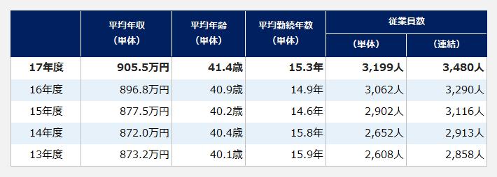 小野薬品工業の年度別平均年収・平均年齢・平均勤続年数・従業員数の推移表。【平均年収(単体)】2017年度:905.5万円、2016年度:896.8万円、2015年度:877.5万円、2014年度:872.0万円、2013年度:873.2万円。【平均年齢(単体)】2017年度:41.4歳、2016年度:40.9歳、2015年度:40.2歳、2014年度:40.4歳、2013年度:40.1歳。【平均勤続年数(単体)】2017年度:15.3年、2016年度:14.9年、2015年度:14.6歳、2014年度:15.8歳、2013年度:15.9歳。【従業員数(単体)】2017年度:3199、2016年度:3062人、2015年度:2902人、2014年度:2652人、2013年度:2608人。【従業員数(連結)】2017年度:3480人、2016年度:3290人、2015年度:3116人、2014年度:2913人、2013年度:2858人。