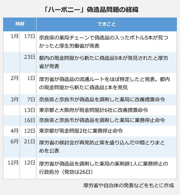 「ハーボニー」偽造品問題の経緯 1月17日:奈良県の薬局チェーンで偽造品の入ったボトル5本が見つかったと厚生労働省が発表 23日:都内の現金問屋から新たに偽造品9本が発見されたと厚労省が発表 2月1日:厚労省が偽造品の竜閏ルートをほぼ特定したと発表。都内の現金問屋から新たに偽造品1本を発見 3月7日:奈良県と奈良市が偽造品を調剤した薬局に改善措置命令 13日:東京都と大阪府が現金問屋計6社に改善措置命令 16日:奈良県と奈良市、偽造品を調剤した薬局に業務停止命令 4月12日:東京都が現金問屋2社に業務停止命令 6月21日:厚労省の検討会が再発防止策を盛り込んだ中間取りまとめを公表 12月12日:厚労省が偽造品を調剤した薬局の薬剤師1人に業務停止の行政処分(発行は26日)