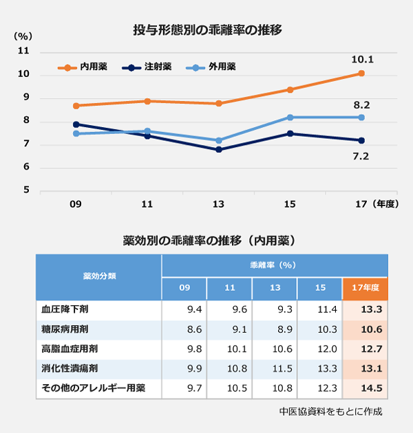 投与形態別の乖離率の推移と薬効別の乖離率の推移(内用薬)のグラフ。17年度の投与形態別乖離率では、内用薬:10.1%、外用薬:8.2%、注射:7.2%。薬効別では、血圧降下剤:13.3%、糖尿病用剤:10.6%、高脂血症用材:12.7%、消化性潰瘍剤:13.1%、その他のアレルギー用剤:14.5%。