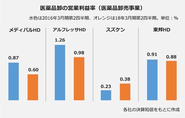 医薬品卸の営業利益率(医薬品卸事業) 2016年3月期第2四半期:2018年3月期第2四半期、メディパルHD:0.87%:0.6%、アルフレッサHD:1.26%:0.98%、スズケン:0.23%:0.43%、東邦HD:1.33%:0.88%