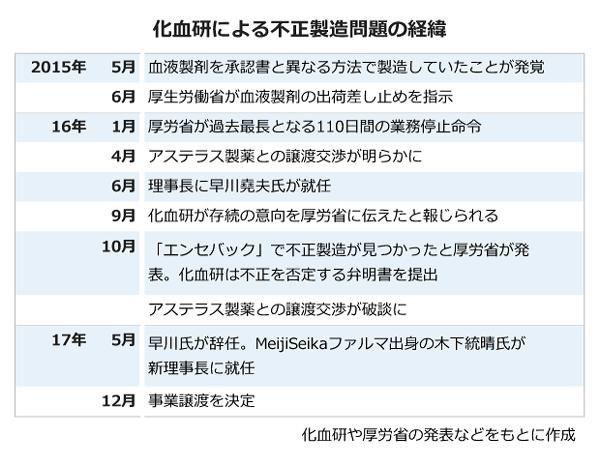 化血研により不正製造問題の経緯 2015年5月:血液製剤を承認書と異なる方法で製造していたことが発覚。6月:厚生労働省が血液製剤の出荷差し止めを指示。16年1月:厚労省が過去最長となる110日間の業務停止命令。4月:アステラス製薬との譲渡交渉が明らかに。6月:理事長に早川氏が就任。9月:化血研が存続の意向を厚労省に伝えたと報じられる。10月:「エンセバック」で不正製造が見つかったと厚労省が発表。化血研は不正を否定する弁明書を提出。アステラス製薬との譲渡交渉が破談に。17年5月:早川氏が辞任。MeijiSeikaファルマ出身の木下氏が新理事長に就任。12月:事業譲渡を決定。