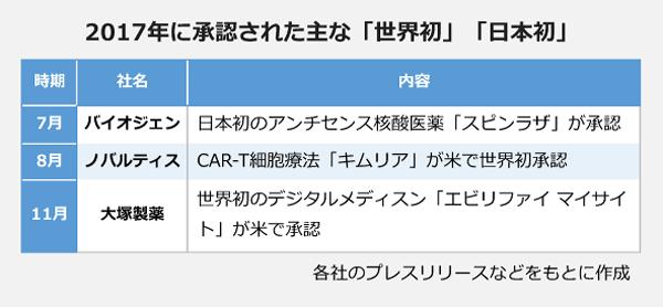 2017年に承認された主な「世界初」「日本初」 7月:バイオジェン、日本初のアンチセンス核酸医薬「スピンラザ」承認 8月:ノバルディス、CAR-T細胞療法「キムリア」米で世界初承認 11月:大塚製薬、世界初のデジタルメディスン「エビリファイ マイサイト」が米で承認