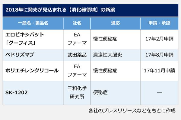 2018年に発売が見込まれる【消化器領域】の新薬の表。一般名(製品名):エロビキシバット(グーフィス)、社名:EAファーマ、適応:慢性便秘症、17年2月申請。一般名:ベドリズマブ、社名:武田薬品、適応:潰瘍性大腸炎、17年8月申請。一般名:ポリエチレングリコール、社名:EAファーマ、適応:慢性便秘症、17年11月申請。一般名:SK-1202、社名:三和化学研究所、適応:便秘症、申請・承認:―。