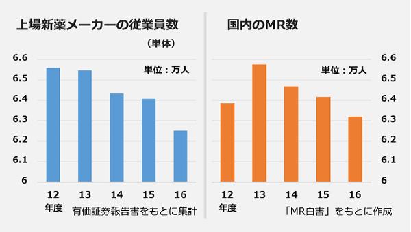 上場メーカーの従業員数の推移と国内のMR数の推移の図(2012年度~2016年度)
