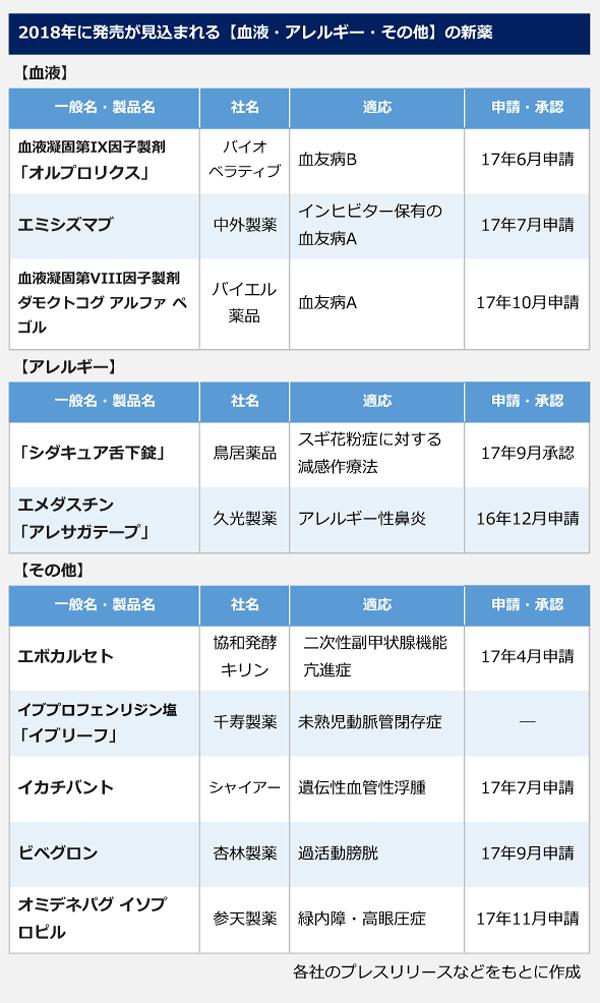 2018年に発売が見込まれる【血液・アレルギー・その他】の新薬の表。<血液>一般名(製品名):血液凝固第Ⅸ因子製剤(オルプロリクス)、社名:バイオベラティブ、適応:血友病B、17年6月申請。一般名(製品名):エミシズマブ、社名:中外製薬、適応:インヒビター保有の血友病A、17年7月申請。一般名(製品名):血液凝固第Ⅷ因子製剤ダモクトコグアルファ ペゴル、社名:バイエル薬品、適応:血友病A、17年10月申請。 <アレルギー>一般名(製品名):(シダキュア舌下錠)、社名:鳥居薬品、適応:スギ花粉症に対する減感作療法、17年9月承認。一般名(製品名):エメダスチン(アレサガテープ)、社名:久光製薬、適応:アレルギー性鼻炎、16年12月申請。 <その他>一般名(製品名):エポカルセト、社名:協和発酵キリン、適応:二次性副甲状腺機能亢進症、17年4月申請。一般名(製品名):イブプロフェンリジン塩(イブリーフ)、社名:千寿製薬、適応:未熟児動脈管閉存症、申請:―。一般名(製品名):イカチバント、社名:シャイアー、適応:遺伝性血管性浮腫、17年7月申請。一般名(製品名):ビベグロン、社名:杏林製薬、適応:過活動膀胱、17年9月申請。一般名(製品名):オミデネパグ イソプロピル、社名:参天製薬、適応:緑内障・高眼圧症、17年11月申請。