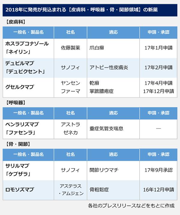 2018年に発売が見込まれる【皮膚科・呼吸器・骨・関節領域】の新薬の表。<皮膚科>一般名(製品名):ホスラブコナゾール(ネイリン)、社名:佐藤製薬、適応:爪白癬、17年1月申請。一般名(製品名):デュピルマブ(デュピクセント)、社名:サノフィ、適応:アトピー性皮膚炎、17年2月申請。一般名(製品名):グセルクマブ、社名:ヤンセンファーマ、適応:乾癬、17年4月申請。一般名(製品名):グセルクマブ、社名:ヤンセンファーマ、適応:掌蹠膿疱症、17年12月申請。 <呼吸器>一般名(製品名):ベンラリズマブ(ファンセラ)、社名:アストラゼネカ、適応:重症気管支喘息、申請:―。 <骨・関節>一般名(製品名):サリルマブ(ケブザラ)、社名:サノフィ、適応:関節リウマチ、17年9月承認。一般名(製品名):ロモソズマブ、社名:アステラス・アムジェン、適応:骨粗鬆症、16年12月申請。