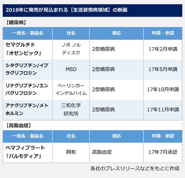 2018年に発売が見込まれる【生活習慣病領域】の新薬の表。<糖尿病>一般名(製品名):セマグルチド(オゼンピック)、社名:ノボ ノルディスク、適応:2型糖尿病、17年2月申請。一般名:シタグリプチン/イプラグリフロジン、社名:MSD、適応:2型糖尿病、17年5月申請。一般名:リナグリピチン/エンパグリフロジン、社名:ベイリンガー インゲルハイム、適応:2型糖尿病、17年10月申請。一般名:アナグリプチン/メトホルミン、社名:三和化学研究所、適応:2型糖尿病、17年11月申請。<高脂血症>