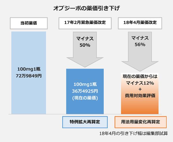 オプジーボの薬価引き下げの図。オプジーボの当初の薬価は、100mg1瓶、72万9849円。17年2月の緊急薬価改定(特例拡大再算定)では、マイナス50パーセントの、100mg1瓶、36万4925円<現在の薬価>。18年4月薬価改定(用法用量変化再算定)では、マイナス56パーセント。現在の薬価からは、マイナス12パーセント。費用対効果評価によってはさらに薬価が引き下げられることになります。(18年4月の引き下げ幅は編集部試算です)