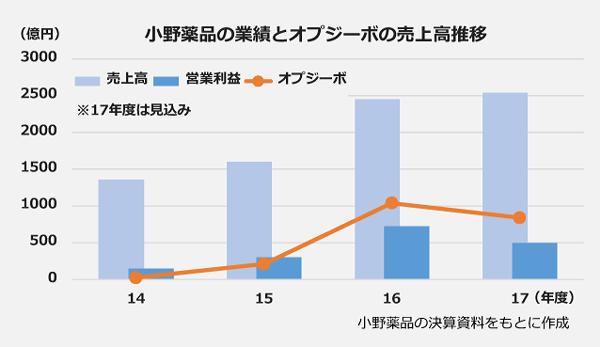 小野薬品の業績とオプジーボの売上高推移の棒グラフ。<売上高>14年度:1358億円、15年度:1603億円、16年度:2448億円、17年度:2540億円。<営業利益>14年度:148億円、15年度:305億円、16年度:723億円、17年度:500億円。<オプジーボ売上>14年度:22億円、15年度:212億円、16年度:1039億円、17年度:840億円。