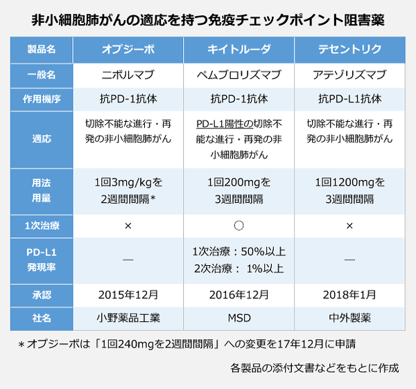 非小細胞肺がんに使用できる免疫チェックポイント阻害薬の表。<製品名:オプジーボ>一般名:ニボルマブ、作用機序:抗PD-1抗体、適応:切除不能な進行·再発の非小細胞肺がん、用法用量:1回3mg/kgを2週間間隔(17年12月に「1回240mgを2週間間隔」を申請)、一次治療:×、PD-L1発現率:-、承認:2015年12月、社名:小野薬品工業。<製品名:キイトルーダ>一般名:ペムブロリズマブ、作用機序:抗PD-1抗体、適応:PD-L1陽性の切除不能な進行·再発の非小細胞肺がん、用法用量:1回200mgを3週間間隔、一次治療:○、PD-L1発現率:1次治療: 50%以上・2次治療: 1%以上、承認:2016年12月、社名:MSD。<製品名:テセントリク>一般名:アテゾリズマブ、作用機序:抗PD-L1抗体、適応:切除不能な進行·再発の非小細胞肺がん、用法用量:1回1200mgを3週間間隔、一次治療:×、PD-L1発現率:-、承認:2018年1月、社名:中外製薬。