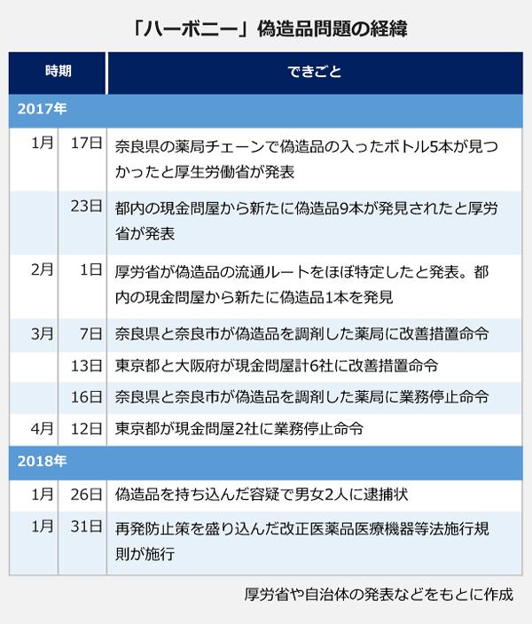 「ハーボニー」偽造品問題の経緯の表。2017年1月17日:奈良県の薬局チェーンで偽造品の入ったボトル5本が見つかったと厚生労働省が発表。23日:都内の現金問屋から新たに偽造品9本が発見されたと厚労省が発表。2月1日:厚労省が偽造品の流通ルートをほぼ特定したと発表。都内の現金問屋から新たに偽造品1本を発見。3月7日:奈良県と奈良市が偽造品を調剤した薬局に改善措置命令。13日:東京都と大阪府が現金問屋計6社に改善措置命令。16日:奈良県と奈良市が偽造品を調剤した薬局に業務停止命令。4月12日:東京都が現金問屋2社に業務停止命令。2018年1月26日:偽造品を持ち込んだ容疑で男女2人に逮捕状。1月31日:再発防止策を盛り込んだ改正医薬品医療機器等法施行規則が施行。