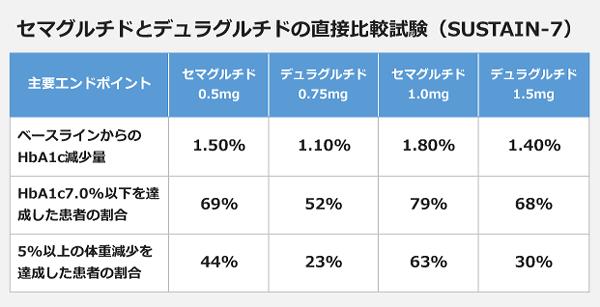 セマグルチドとデュラグルチドの直接比較試験(SUSTAIN-7)の表。【ベースラインからのHbA1c減少量】<セマグルチド0.5mg>:1.50パーセント、<デュラグルチド0.75mg>:1.10パーセント、<セマグルチド1.0mg>:1.80パーセント、<デュラグルチド1.5mg>:1.40パーセント。【HbA1c7.0パーセント以下を達成した患者の割合】<セマグルチド0.5mg>:69パーセント、<デュラグルチド0.75mg>:52パーセント、<セマグルチド1.0mg>:79パーセント、<デュラグルチド1.5mg>:68パーセント。【5パーセント以上の体重減少を達成した患者の割合】<セマグルチド0.5mg>:44パーセント、<デュラグルチド0.75mg>:23パーセント、<セマグルチド1.0mg>:63パーセント、<デュラグルチド1.5mg>:30パーセント。