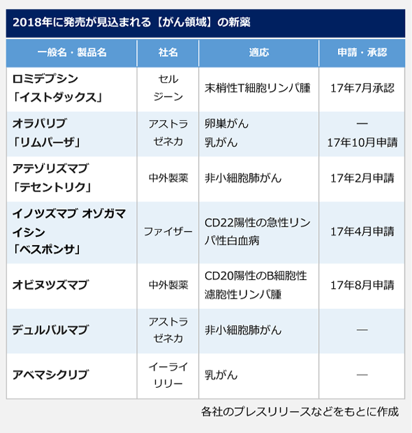 2018年に発売が見込まれる【がん領域】の新薬の表。一般名(製品名):ロミデプシン(イストダックス)、社名:セルジーン、適応:末梢性T細胞リンパ腫、17年7月承認。一般名(製品名):オラパリブ(リムパーザ)、社名:アストラゼネカ、適応:卵巣がん・乳がん、17年10月申請(乳がんのみ)。一般名(製品名):アテゾリズマブ(テセントリク)、社名:中外製薬、適応:非小細胞肺がん、17年2月申請。一般名(製品名):イノツズマブ オゾガマイシン(ベスポンサ)、社名:ファイザー、適応:CD22陽性の急性リンパ性白血病、17年4月申請。一般名:オビヌツズマブ、社名:中外製薬、適応:CD20陽性のB細胞性濾胞性リンパ腫、17年8月申請。一般名:デュルバルマブ、社名:アストラゼネカ、適応:非小細胞肺がん、申請・承認:―。一般名:アベマシクリブ、社名:イーライリリー、適応:乳がん、申請・承認:―。