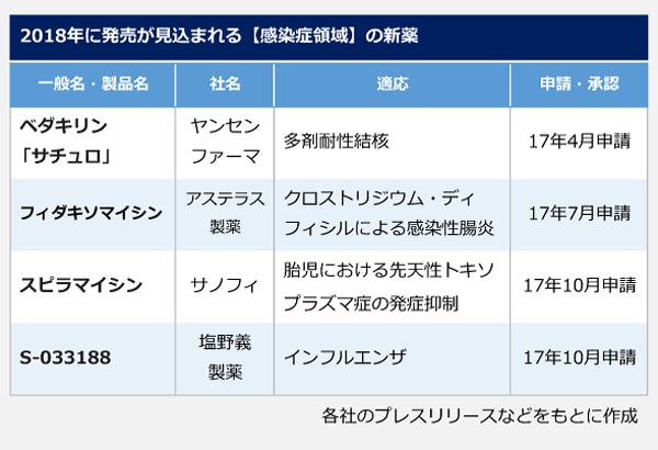 2018年に発売が見込まれる【感染症領域】の新薬の表。一般名(製品名):ベダキリン(サチュロ)、社名:ヤンセンファーマ、適応:多剤耐性結核、17年4月申請。一般名:フィダキソマイシン、社名:アステラス製薬、適応:クロストリジウム・ディフィシルによる感染性腸炎、17年7月申請。一般名:スピラマイシン、社名:サノフィ、適応:胎児における先天性トキソプラズマ症の発症抑制、17年10月申請。一般名:S-033188、社名:塩野義製薬、適応:インフルエンザ、17年10月申請。