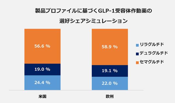 製品プロファイルに基づくGLP-1受容体作動薬の選好シェアシュミレーションの100パーセント棒グラフ。【アメリカ】セマグルチド:56.6パーセント、デュラグルチド:19.0パーセント、リラグルチド:24.4パーセント。【ヨーロッパ】セマグルチド:58.9パーセント、デュラグルチド:19.1パーセント、リラグルチド:22.0パーセント。